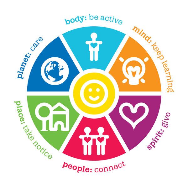 Image Wheel Of Wellbeing